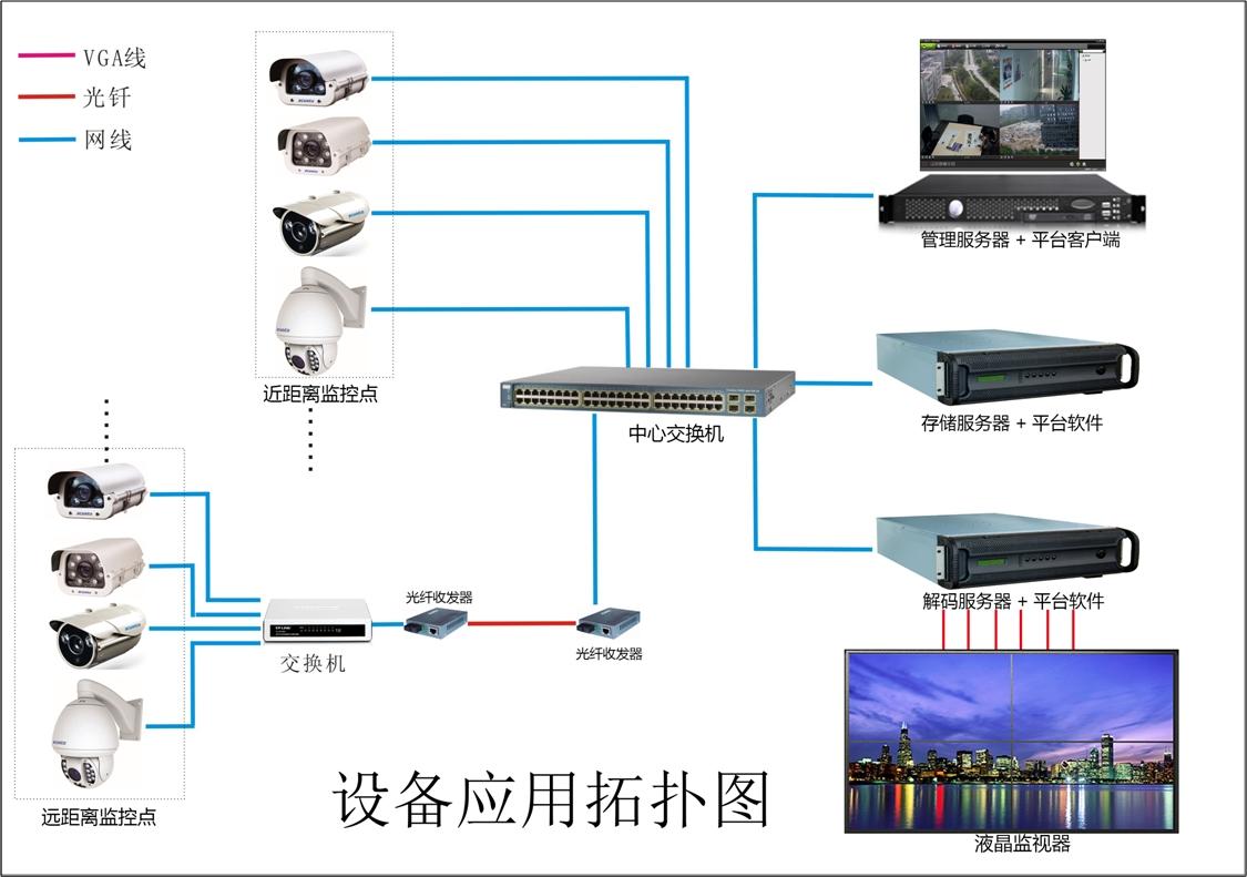 校园监控系统安装工程设计方案详解